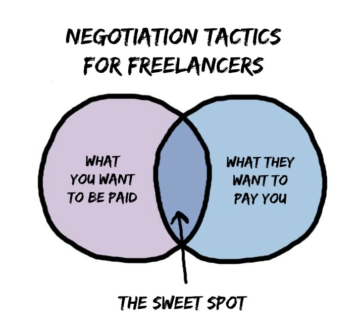 7 Negotiation Tactics For Freelancers