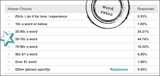 word rates