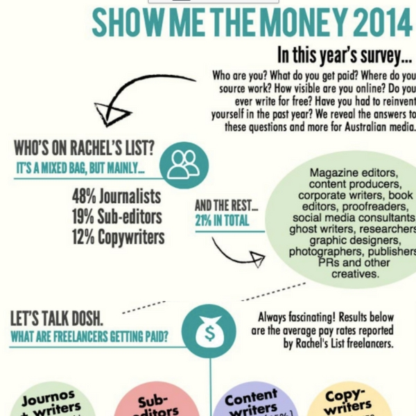 Show Me The Money Survey 2014… the results!