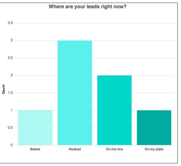 rachel's list client tracker tool with graphs nurture new leads